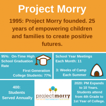 Project Morry's Year End Appeal